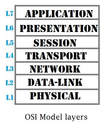 OSI Model layer